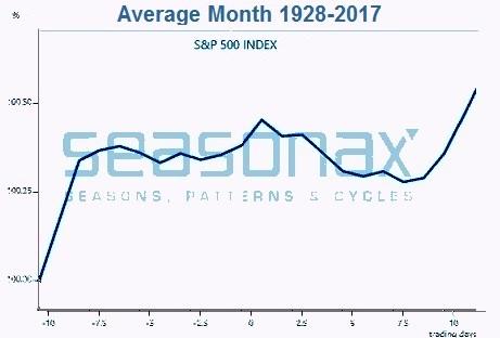 S&P 500 Index, 1928 - 2017