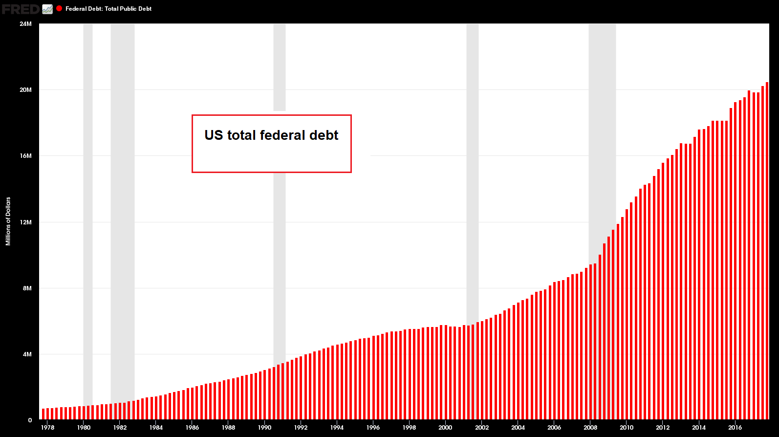 US Federal Debt, 1978 - 2018
