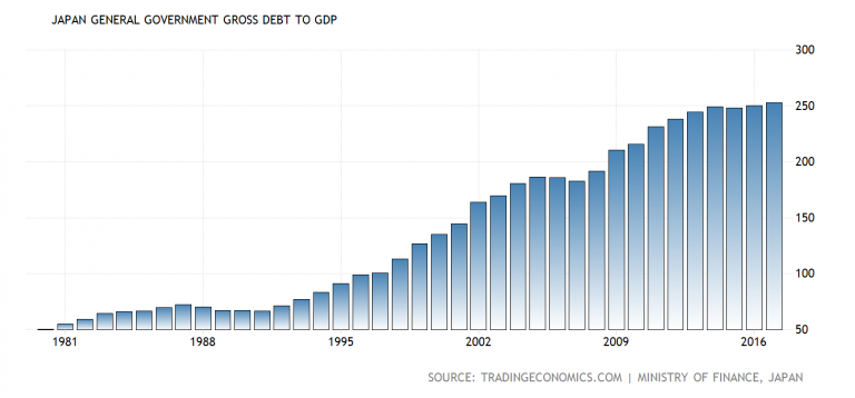Japan General Government Gross Debt to GDP, 1981 - 2018