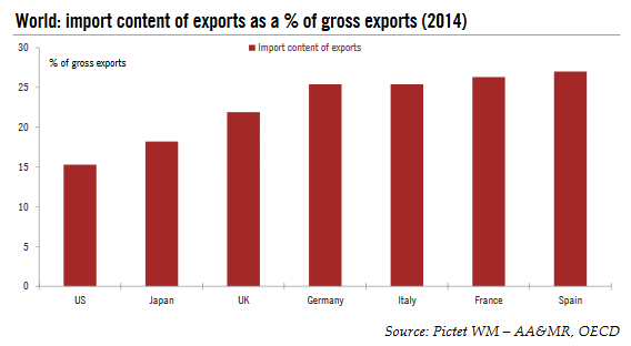 World: Import Content of Exports as a % of Gross Exports, 2014