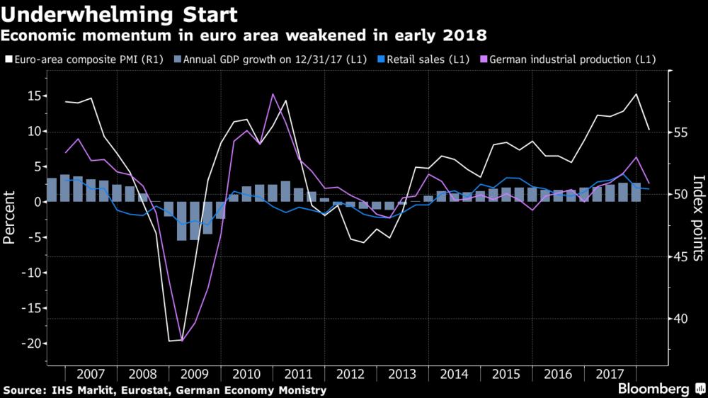 Underwhelming Start 2007 - 2018