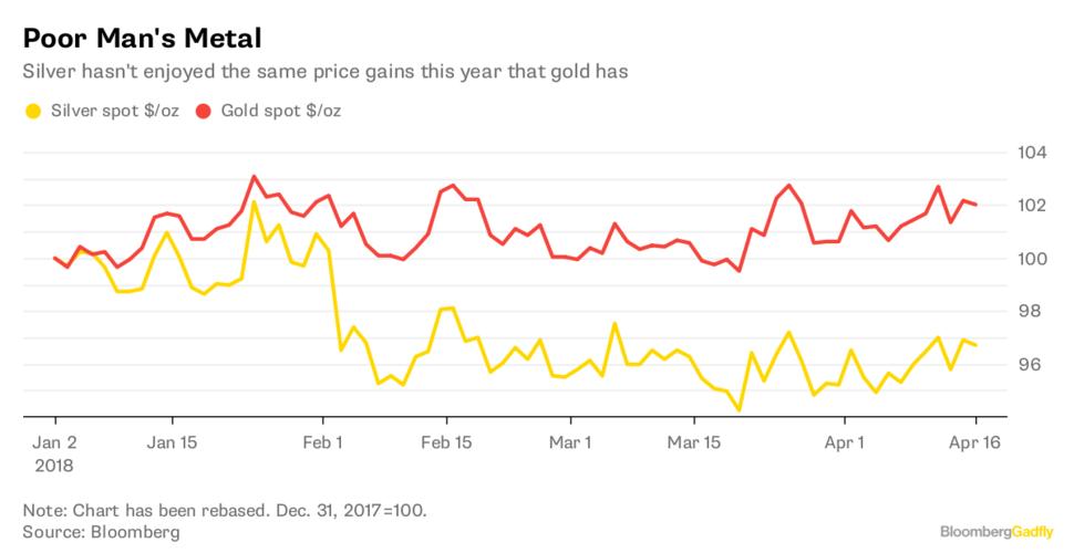 Silver Spot Usd Oz And Gold Jan Apr 2018
