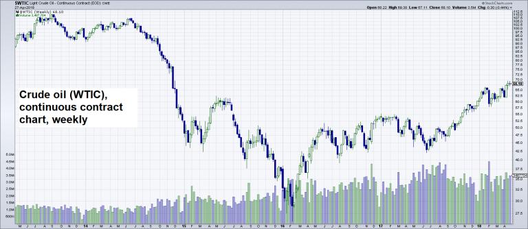 Crude Oil, May 2013 - Apr 2018