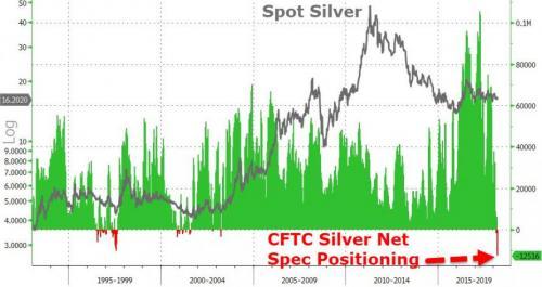 Silver Spot, 1995 - 2018