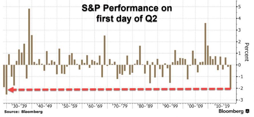 S&P Performance, First day of Q2