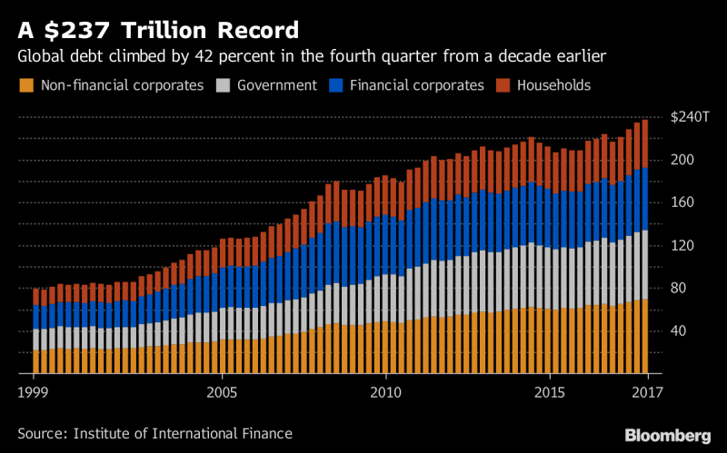 Global Debt, 1999 - 2018