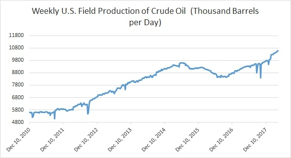 Weekly US Field Production of Crude Oil, Dec 2010 - Apr 2018