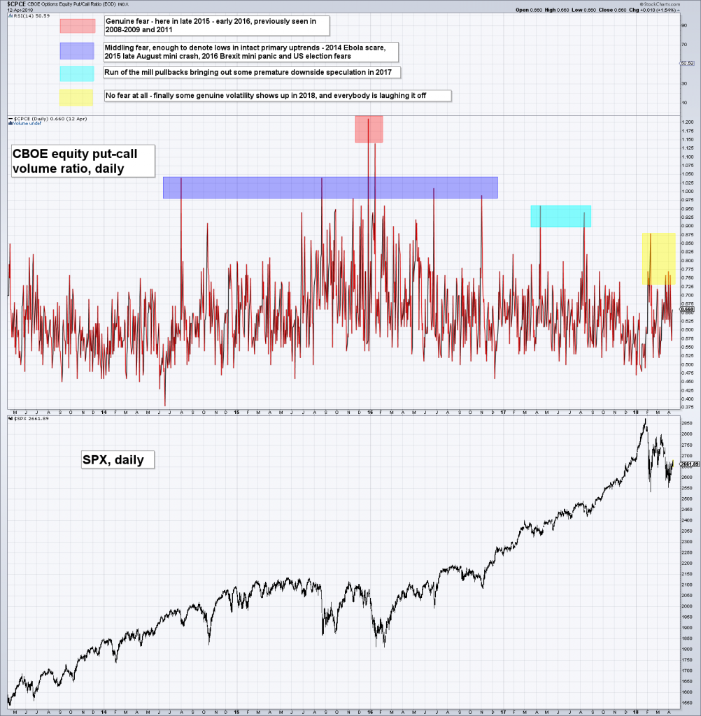 CBOE Options Equity Pubcall Ratio, May 2013 - Apr 2018