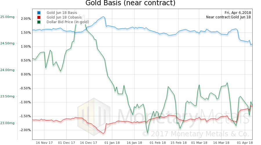Gold Basis, Co-basis and the Dollar Price