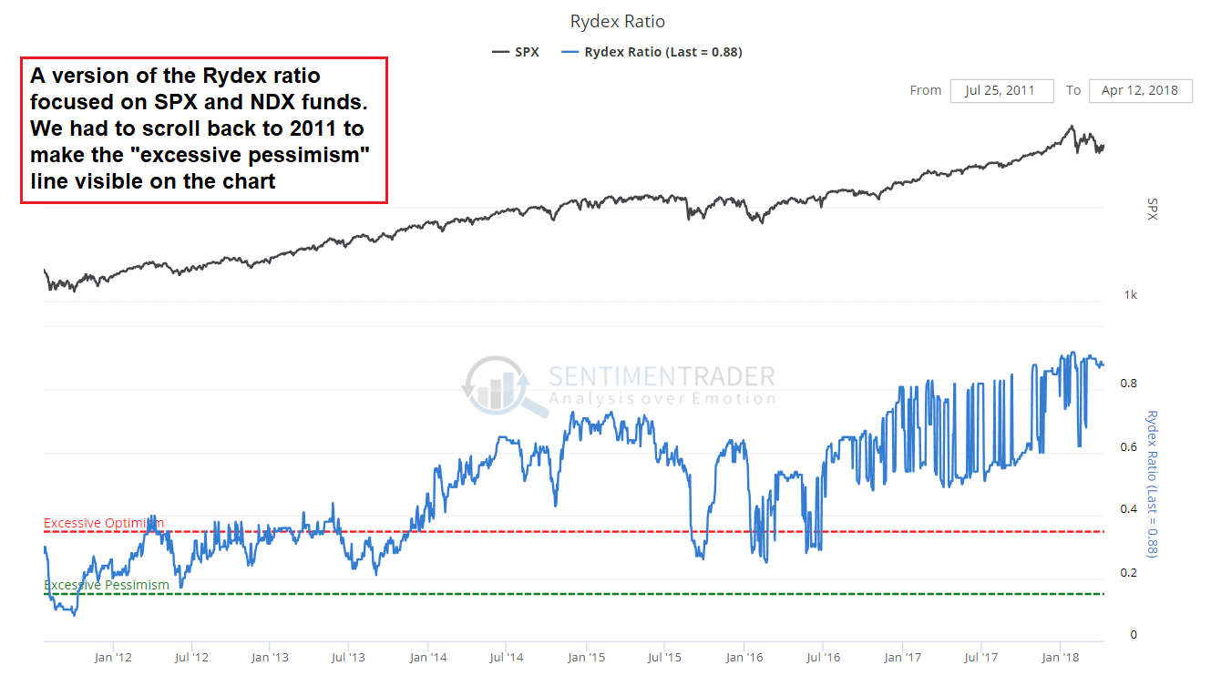 SPX and Rydex Ratio, Jan 2012 - Apr 2018