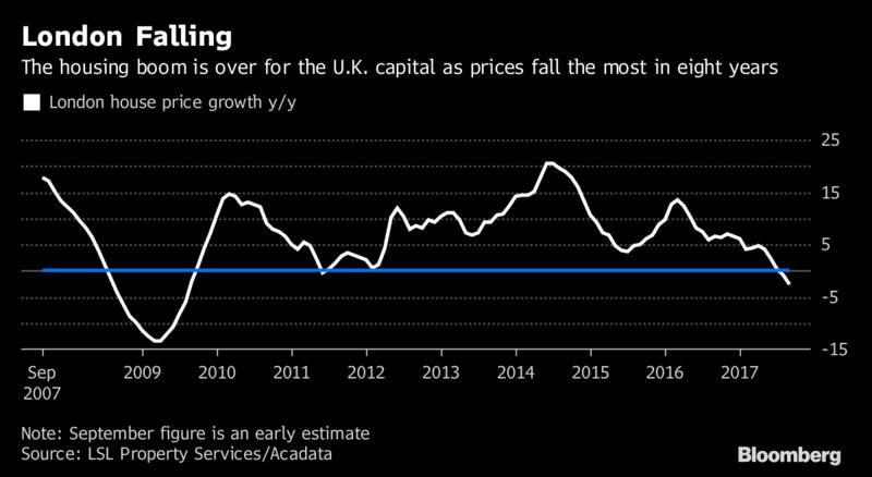 London House Price Growth, Sep 2007 - 2018