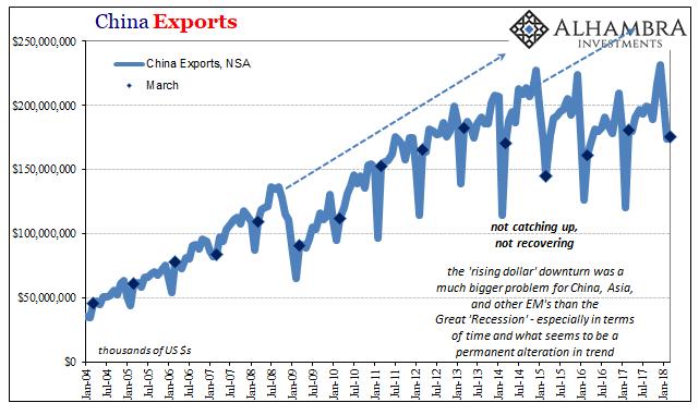 China Exports, Jan 2004 - 2018