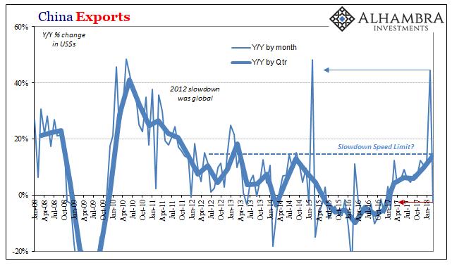 China Exports, Jan 2008 - 2018