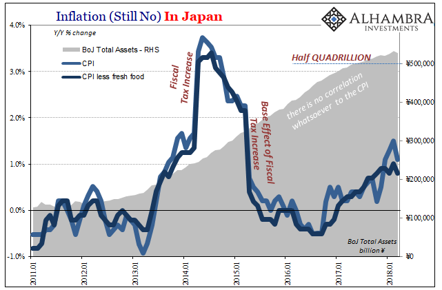 Inflation in Japan, Jan 2011 - Apr 2018