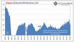 Japan Industrial Production, Jan 2008 - 2018