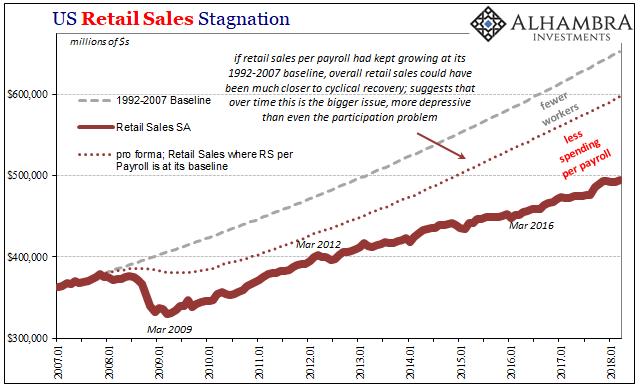 US Retail Sales, Jan 2007 - Apr 2018