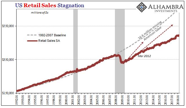US Retail Sales, Jan 1992 - Apr 2018