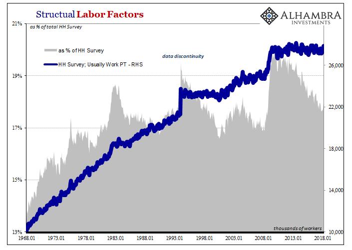 Structural Labor Factors, Jan 1968 - 2018