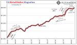 US Retail Sales, Jan 2014 - Apr 2018