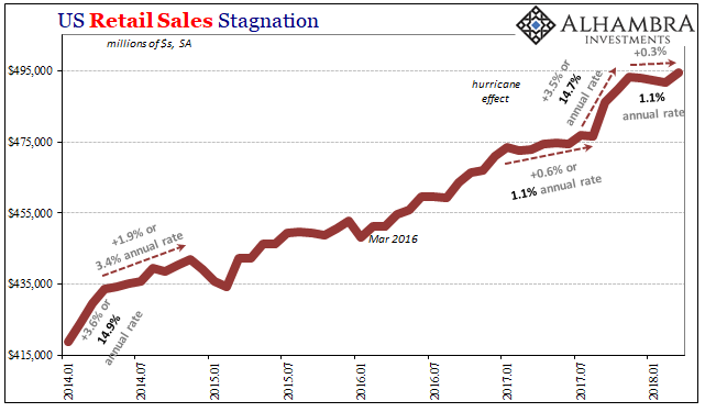 US Retail Sales, Jan 2014 - Apr 2018