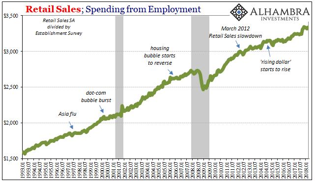US Retail Sales, Jan 1993 - Apr 2018
