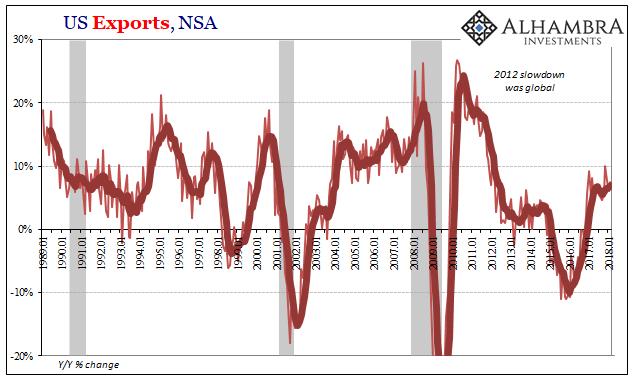US Exports, Jan 1989 - 2018