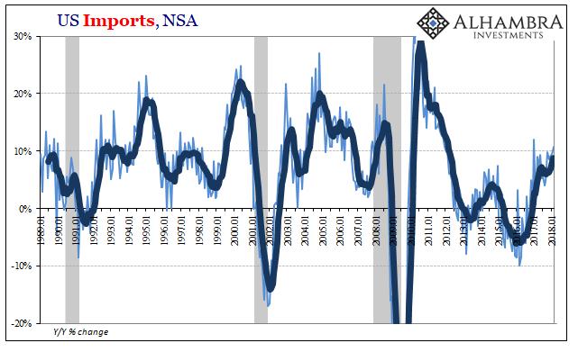 US Imports, Jan 1989 - 2018