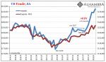 US Trade Balance, Jan 2014 - 2018