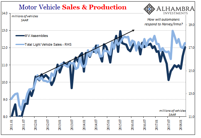 US Motor Vehicle Sales and Production, Jan 2011 - Apr 2018