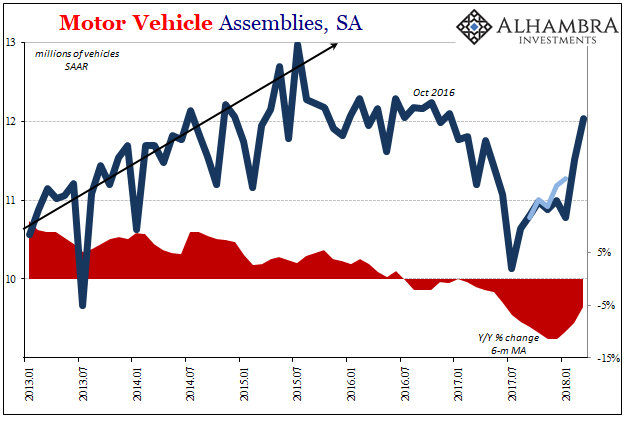 US Motor Vehicle Assemblies, Jan 2013 - Apr 2018