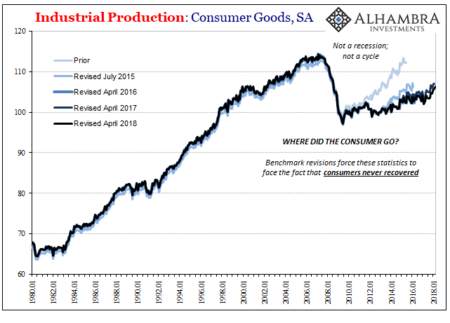 US Industrial Production, Jan 1980 - 2018