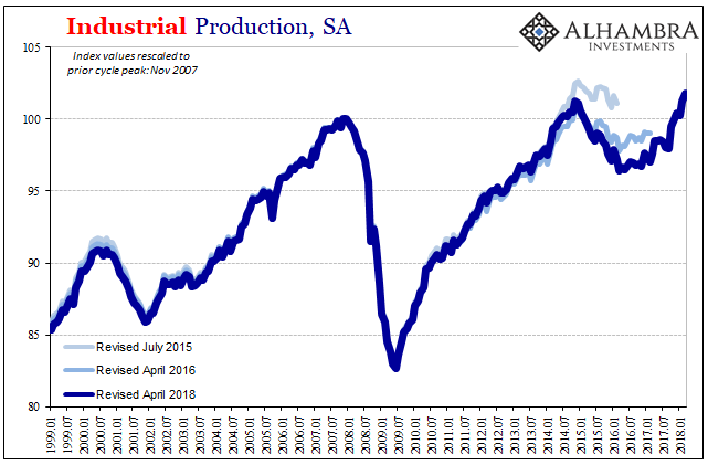 US Industrial Production, Jan 1999 - 2018