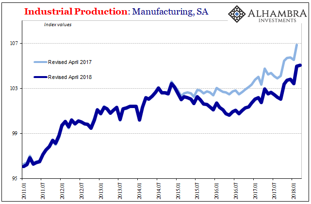 US Industrial Production, Jan 2011 - 2018