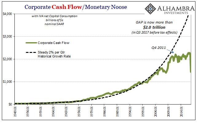 Corporate Cash Flow, Jan 1949 - 2018