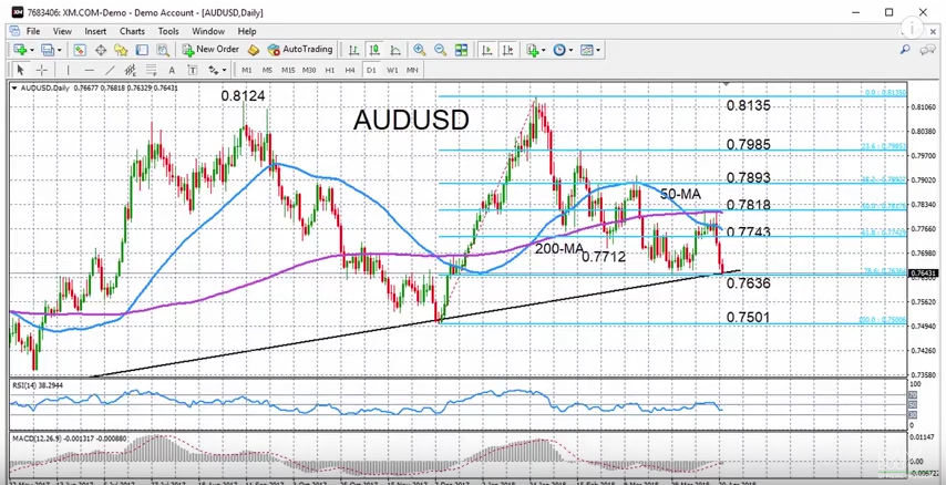 AUD/USD with Technical Indicators, April 23