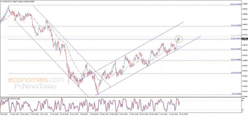 USD/CHF, April 19
