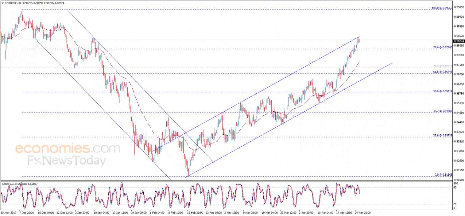 USD/CHF, April 26