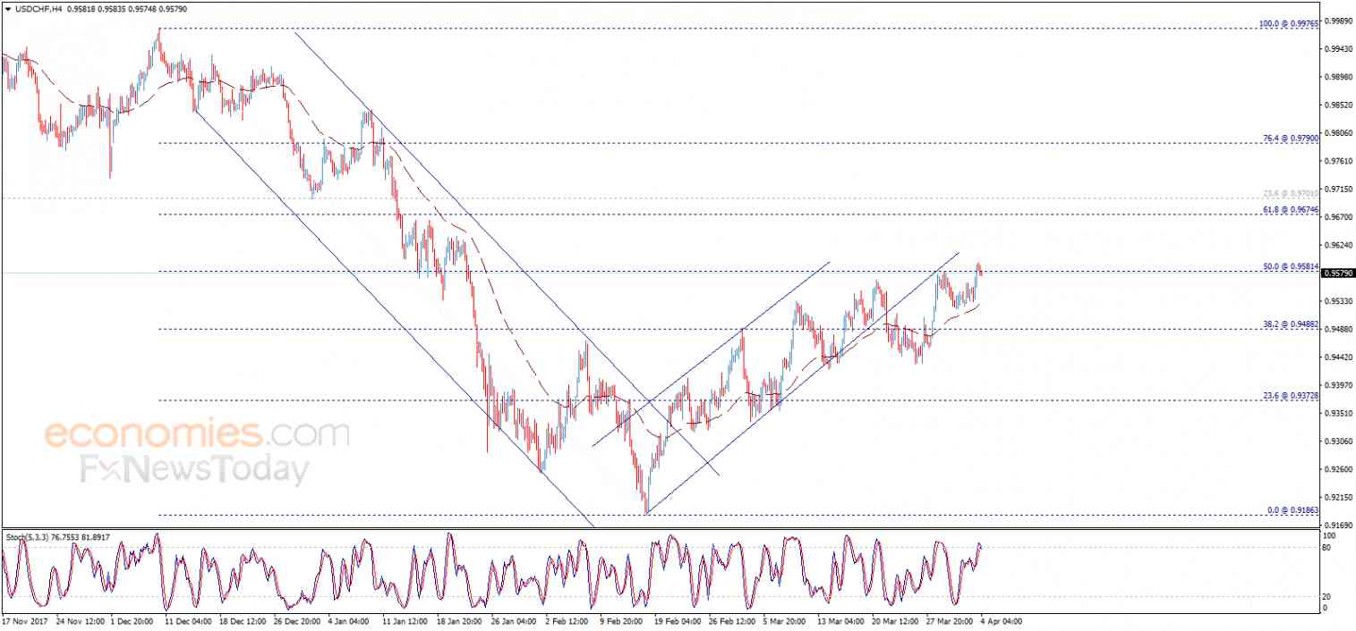 USD/CHF, April 04