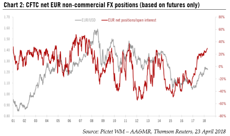 CFTC Net EUR Non-commercial FX Positions (based on futures only), 2001 - 2018