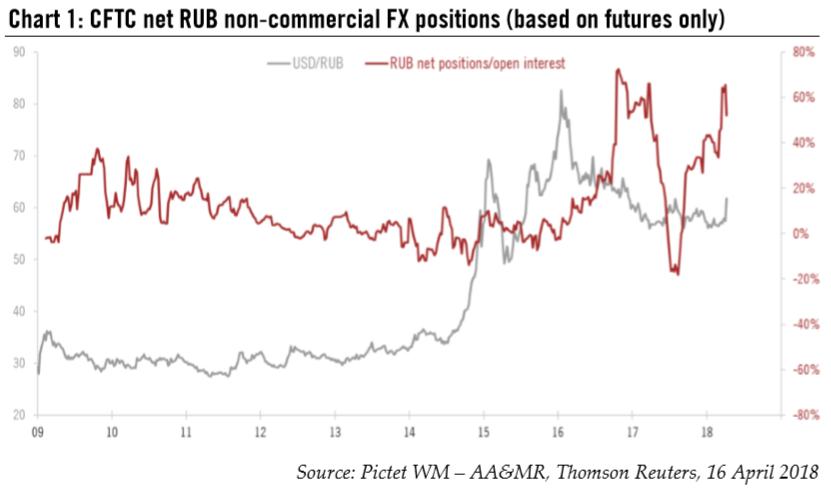 CFTC Net RUB Non-commercial FX Positions, 2009 - 2018