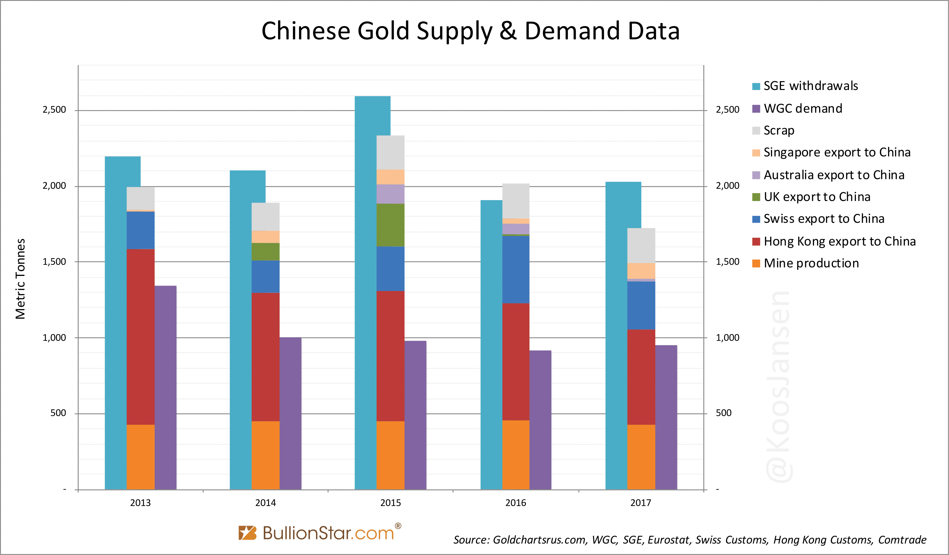 Chinese Gold Supply and Demand Data, 2013 - 2017