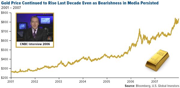 Gold Price, 2001 - 2007