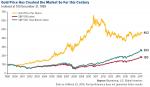 Gold Price, 1999 - 2018