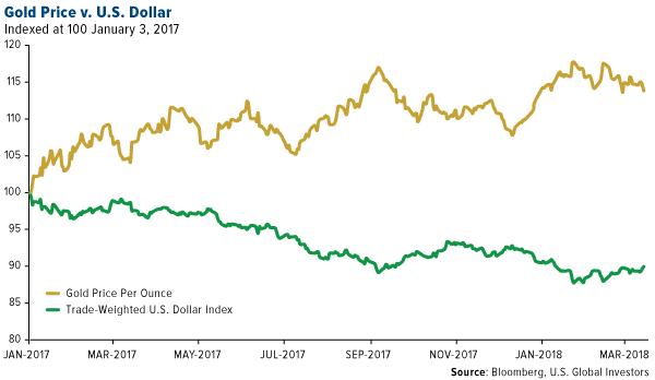 Gold Price vs US Dollar, Jan 2007 - Mar 2018