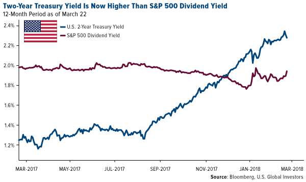 S&P 500 and US Treasury Yield, Mar 2017 - 2018