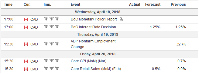 Economic Events: Canada, Week April 16