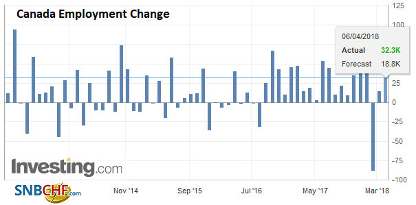 Canada Employment Change, May 2013 - Apr 2018