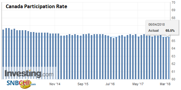 Canada Participation Rate, May 2013 - Apr 2018
