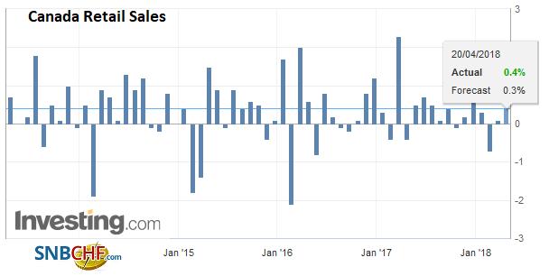 Canada Retail Sales, Apr 2013 - 2018