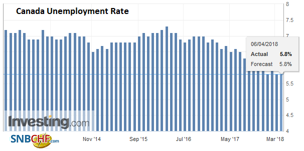 Canada Unemployment Rate, May 2013 - Apr 2018